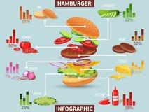 Ingredientes de la hamburguesa infographic Imagen de archivo libre de regalías
