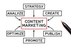 Inhoud Marketing het Concept van de Stroomgrafiek vector illustratie