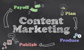 Inhoud Marketing stappenillustratie vector illustratie