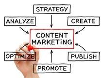 Inhoud marketing stroomgrafiek stock afbeeldingen