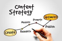 Inhoudsstrategie Stock Foto