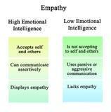 Inlevelse: hög och för bottenläge emotionell intelligens stock illustrationer