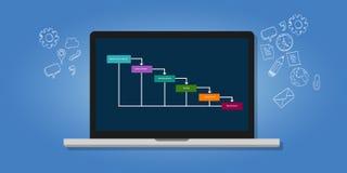 Innaffi il software di metodologia del ciclo di vita dello sviluppo di sistema di SDLC di caduta Immagine Stock Libera da Diritti