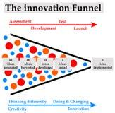 Innovación stock de ilustración