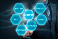 Innovation concept Royalty Free Stock Photo