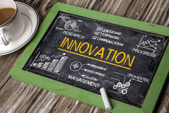 Innovation concept with financial elements Royalty Free Stock Photos