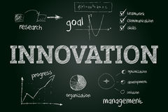Innovation concept sketched on blackboard with hand drawn financ Royalty Free Stock Images