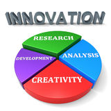Innovation Development Indicates Restructuring Advance And Revolution Stock Image