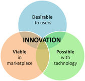 Innovation marketing business diagram Stock Photos