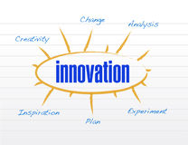 Innovation model diagram illustration design. Over a white background stock illustration