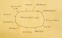 Innovation: new products and processes. Stock Photography