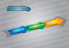 Innovation process Royalty Free Stock Images