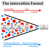 Innovation. Process funnel, from creativity to implementation Royalty Free Stock Photos