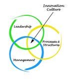 Innovations-Kultur stock abbildung