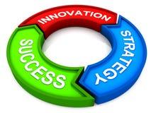 Innovationstrategiframgång stock illustrationer