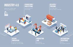 Industry 4.0, automation and innovation infographic. Innovative contemporary smart industry: product design, automated production line, delivery and distribution stock illustration