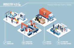Industry 4.0, automation and innovation infographic. Innovative contemporary smart industry: product design, automated production line, delivery and distribution royalty free illustration