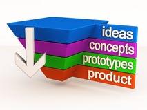 Innovazione del ciclo di vita di prodotto Fotografia Stock