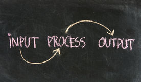 Input, processing, output. A simple model of software system input, processing, output presented on blackboard Royalty Free Stock Images