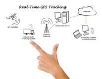 Inseguimento in tempo reale di GPS immagini stock libere da diritti