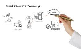 Inseguimento in tempo reale di GPS fotografia stock