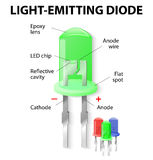 Inside the Light Emitting Diode. Parts of an Light Emitting Diode. LED. Unlike bulbs, LEDs do not generate heat and power loss through heating is practically nil Stock Images
