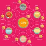 Insieme di Infographics astrologico - sistema solare Fotografia Stock Libera da Diritti