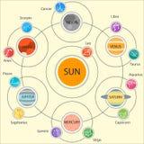 Insieme di Infographics astrologico - sistema solare Immagini Stock Libere da Diritti