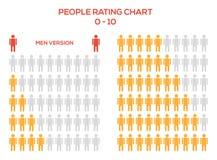 Insieme di valutazione con gli esseri umani - uomini, rango da 0 a 10 Fotografia Stock Libera da Diritti