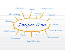 Inspection concept model. Illustration design over a white background Royalty Free Stock Photos