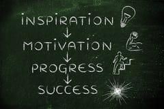 Inspiratie, motivatie, vooruitgang, succes royalty-vrije stock foto's