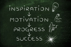 Inspiration, motivation, progress, success Royalty Free Stock Photos