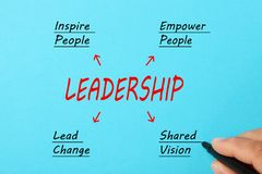 Inspirational Leadership Concept. Hand drawing a LEADERSHIP diagram on a blue background. leadership concept Royalty Free Stock Photo