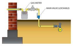 Installation de gaz à la maison photos libres de droits