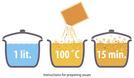 Instruction. Pictograms on the packaging as instruction for preparing food from the pouch Stock Image