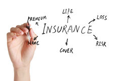 Insurance abstract Stock Images