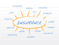 Insurance business coverage model on a notepad Royalty Free Stock Photo