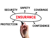 Insurance Diagram Means Coverage Safeguard Royalty Free Stock Image