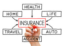 Insurance Flow Chart Hand Stock Image