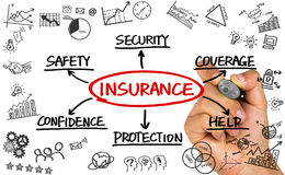 Insurance flowchart hand drawing on whiteboard Stock Image