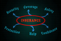 Insurance. Issue  security coverage safety help protection confidence Royalty Free Stock Images