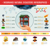 Insurance Natural Disasters Infographics. With house in bubble on hand information about risks world map    vector illustration Royalty Free Stock Photo