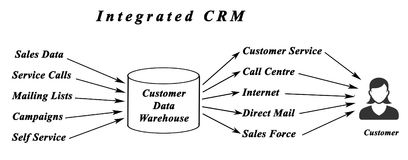 Integrated CRM. ^ From data to customers Stock Photo