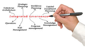 Integrated Governance Royalty Free Stock Photo