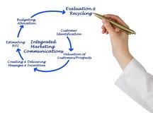 Integrated marketing communication Stock Photography