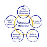 Integrated Marketing. Important components of Integrated Marketing Royalty Free Stock Photo