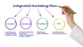 Integrated Marketing Plan Royalty Free Stock Images