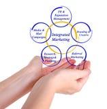 Integrated Marketing Stock Photo