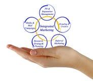 Integrated Marketing Stock Image