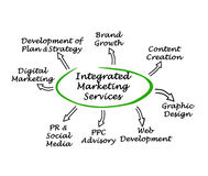Integrated Marketing Services. Diagram of Integrated Marketing Services Royalty Free Stock Image